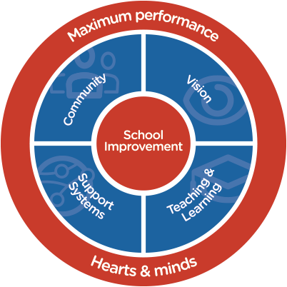 school-improvement-wheel